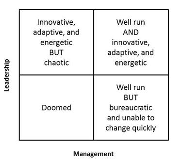 Structuring for Change: The Dual Operating System - Business