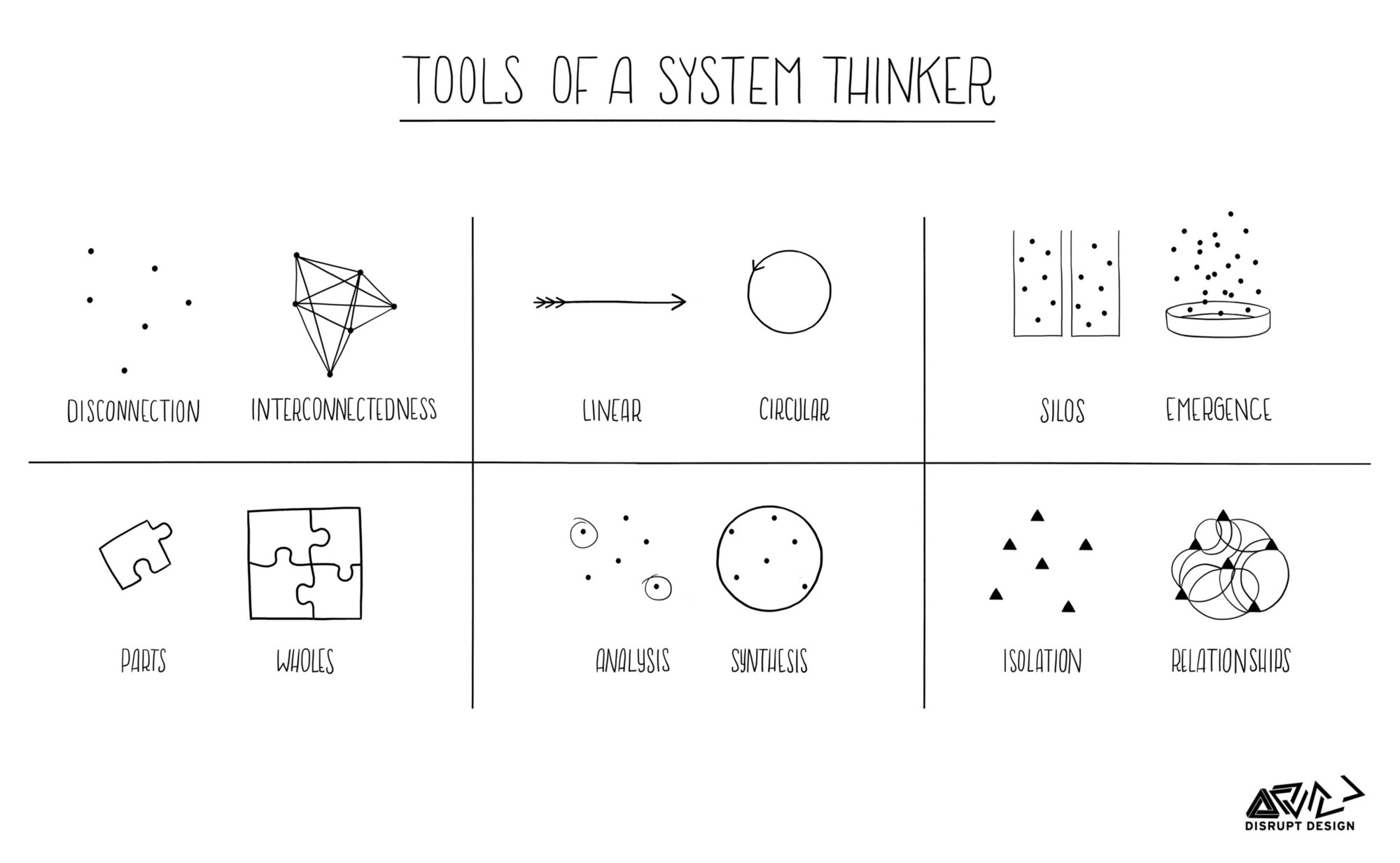Systems Thinking in Modern Business Business Agility